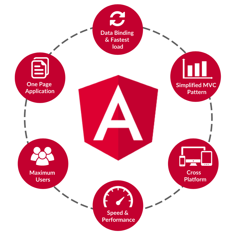 AngularJS Development 1